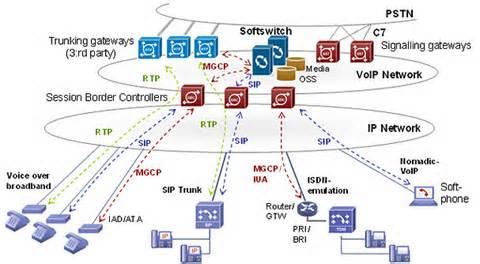 سوئیچ نرم افزاری-(SoftSwitch )