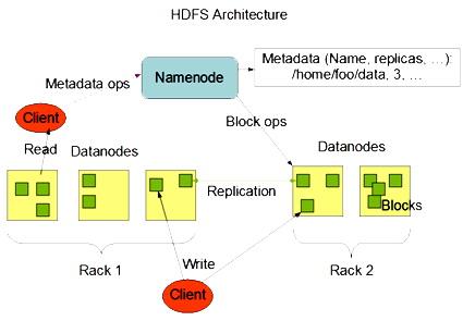 سیستم ذخیره سازی هدوپ