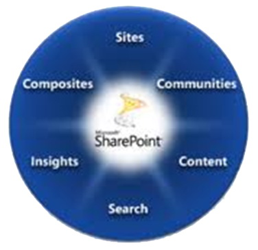 امکانات Sharepoint