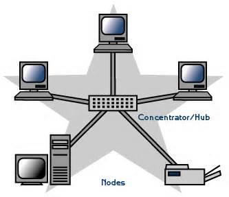 انواع توپولوژیهای ارتباطی
