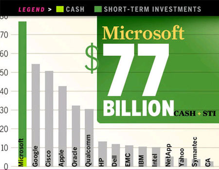 ليست ثروتمندترين شركت های حوزه فناوری