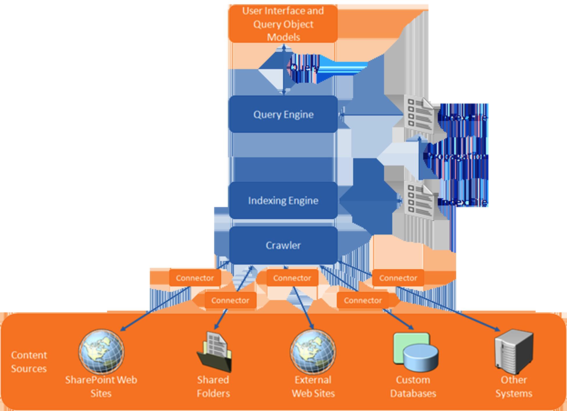 جستجوی پیشرفته محتویات دیجیتال در سازمان