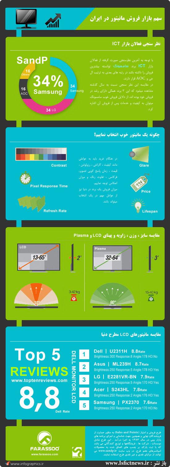 سهم بازار فروش مانیتور در ایران