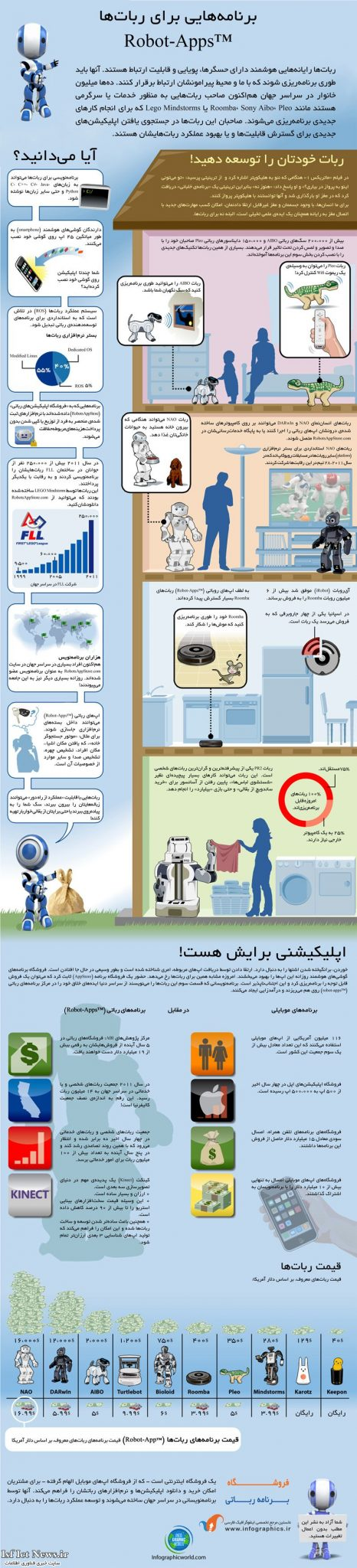 اینفوگرافیک : برنامه هایی برای ربات ها