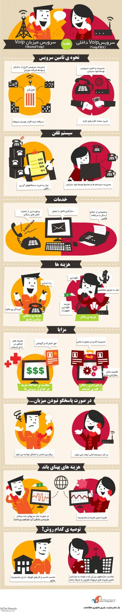 اینفوگرافیک : مقایسه ی سرویس Voip داخلی و Voip میزبان