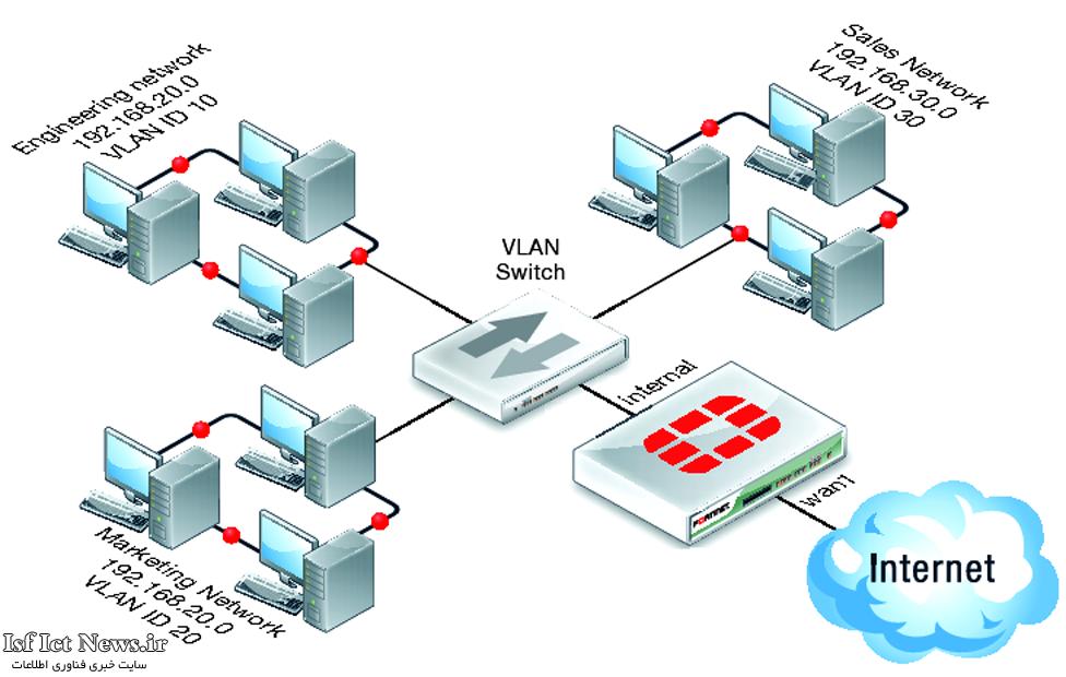 تعریف VLAN  و مزایای آن