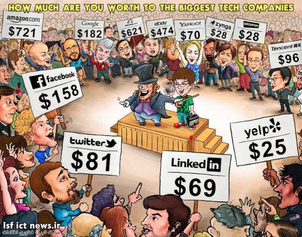 به عنوان یک کاربر، چند دلار برای کمپانی های بزرگ اینترنتی ارزش دارید؟