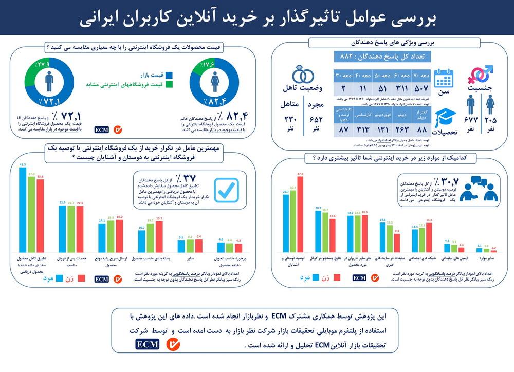 بررسی عوامل تاثیر گذار بر خرید آنلاین کاربران ایرانی