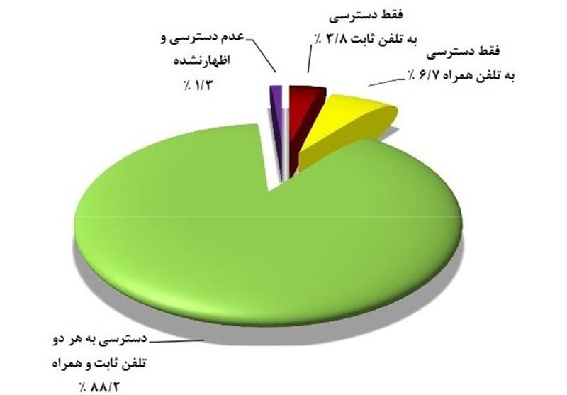 نصف خانوارهای ایرانی اینترنت دارند/ دسترسی به رایانه ۵۷ درصد