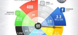 اینفوگرافیک : در 60 ثانیه در جهان آنلاین چه اتفاقی می افتد؟