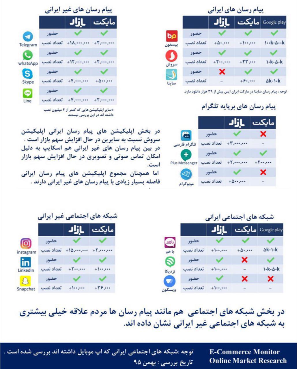 وضعیت اپلیکیشن های شبکه های اجتماعی و پیام رسان ها در ایران و تحلیل آنها