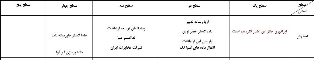 روز مهندسی ایران بدون نهاد مهندسی فاوا
