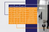 سرویس جدید «ابرینو» معرفی شد: فضای ابری ایرانی برای سازمانها