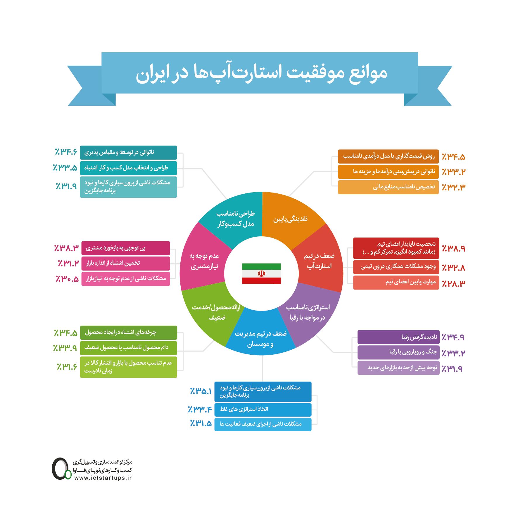 اینفوگرافیک: موانع موفقیت استارتآپها در ایران