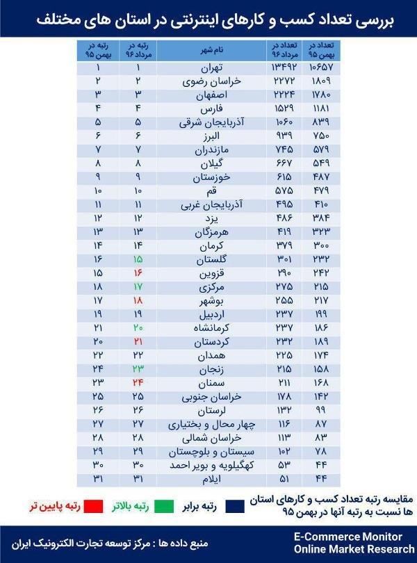 وضعیت کسب وکارهای اینترنتی در استانها/ جدول ایجاد اشتغال آنلاین